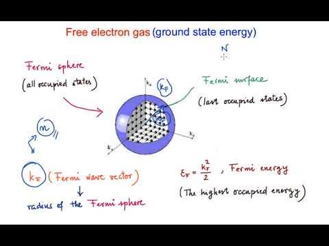 Free electron gas (ground state energy)
