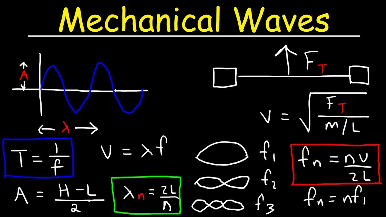 report about mechanical waves Guidelines for writing reports in engineering engineering faculty, monash university  this report presents a design for a bridge to be constructed on the.