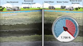 Fracking Explained with Animation