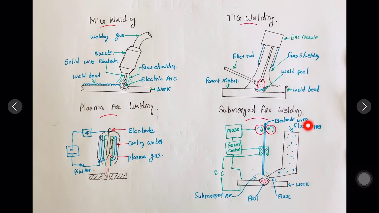 Hindiexplain Electric Arc Welding Advantages And Disadvantages Process Diagram Applications Smawunderstand Easily