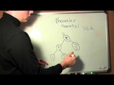 Infix to Prefix Notation