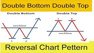 What is Double Bottom Double Top and Reversal Chart Pettern Tani Forex New Tutorial in Hindi &Urdu