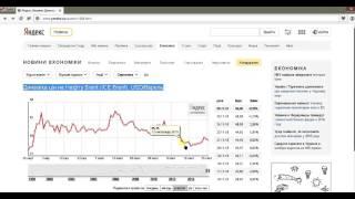 Динамика цен на нефть BRENT