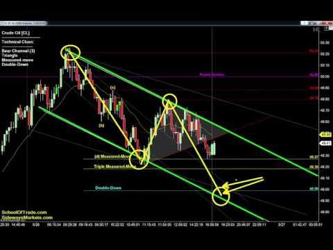 8 Trades for Friday | Crude Oil, Gold, E-mini & Euro Futures 05/26/16
