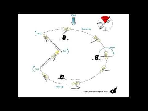 Sailing to Windward and Basic Tacking