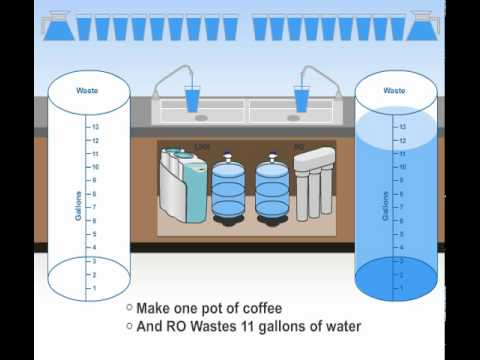Insane Water Waste -- Reverse Osmosis (RO) Truth