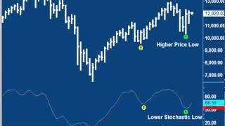 P-Time Trading - Price Action Part 1