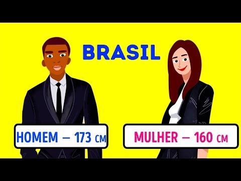 Qual A Altura Das Pessoas em Diferentes Países?