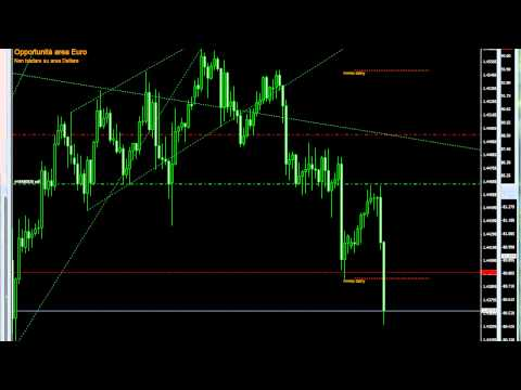200pip in intraday sul Forex