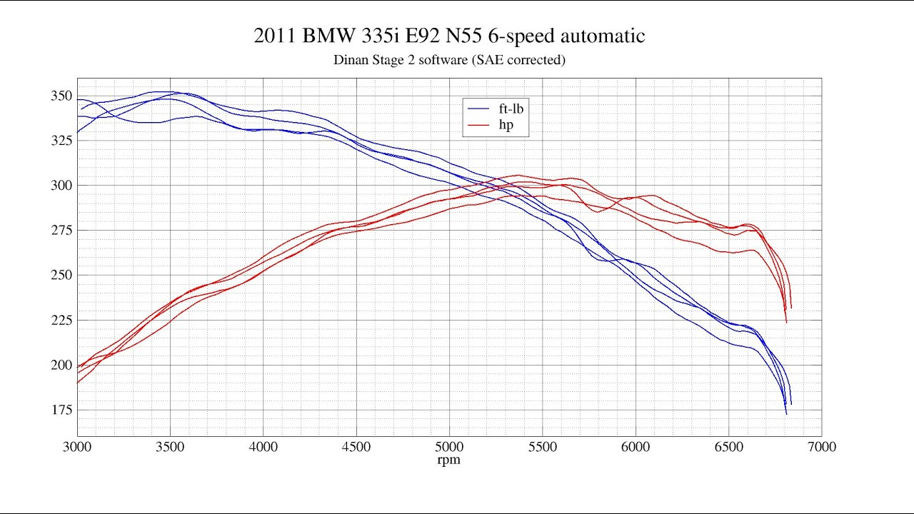 Limited Dinan Options for X135i??
