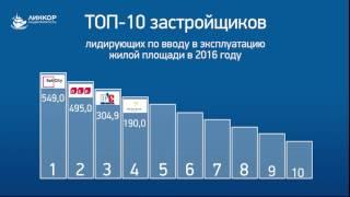 Рейтинг застройщиков Санкт Петербурга СПб 2016 год(, 2017-04-14T14:38:23.000Z)