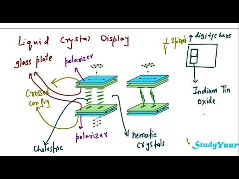 Liquid Crystals - Thermotropic Phase, Nematic Phase, Smectic Phase, Cholestric Phase