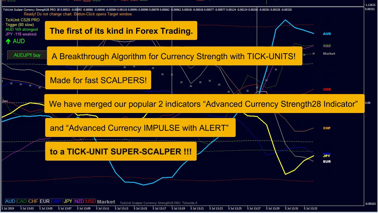 28pairs currency strength trading system @ Forex Factory