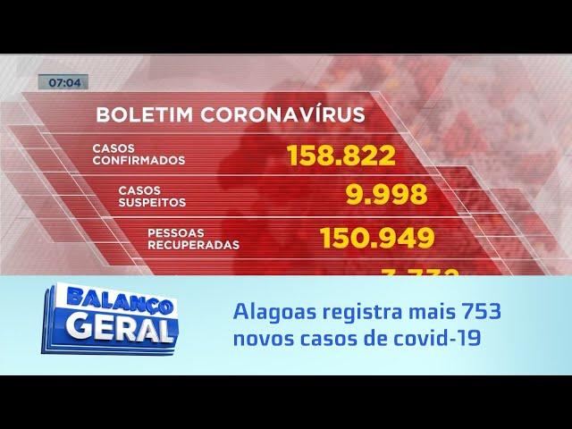 Dados da Pandemia: Alagoas registra mais 753 novos casos e 22 mortes