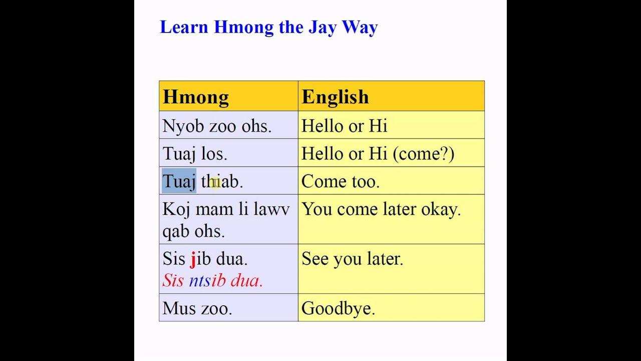 Hmong lesson greeting in hmong youtube hmong lesson greeting in hmong m4hsunfo