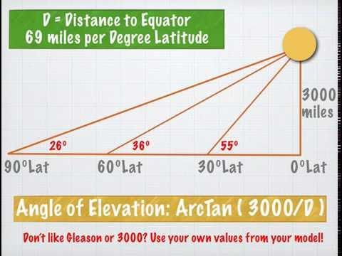 Equinox Observations: Elevation Angle: Flat Earth + Globe Earth thumbnail