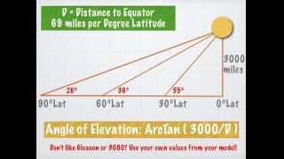 Equinox Observations: Zenith Angle: Flat Earth + Globe Earth