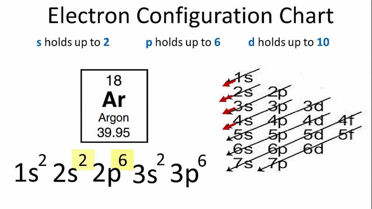 electron configuration for argon ar orbital box diagram for argon orbital diagram argon [ 1280 x 720 Pixel ]