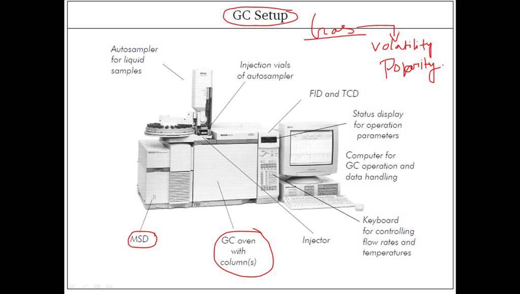 Gas chromatography instrumentation