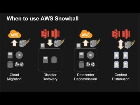 Moving Data into the Cloud with AWS Transfer Services  - 2017 AWS Online Tech Talks