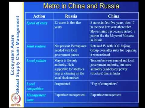 Mod-02 Lec-07 Metro Cash and Carry