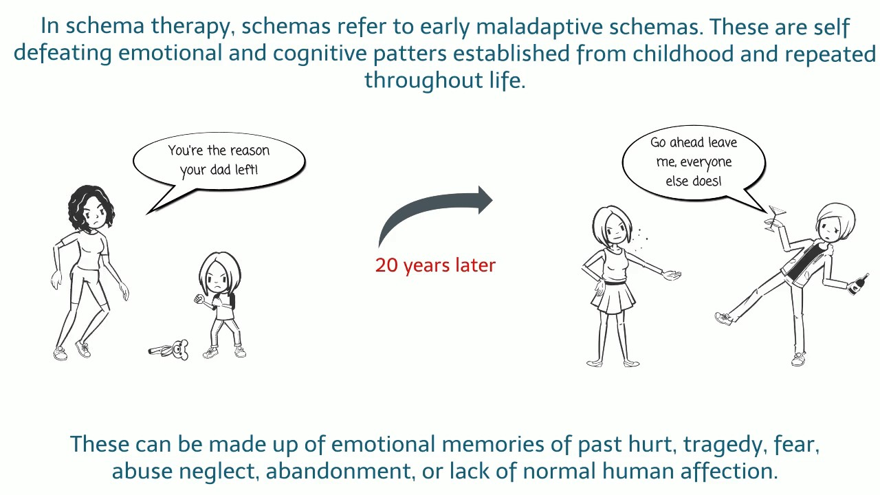 What is Schema Therapy? - YouTube