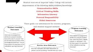 Student Learning Outcomes 2013