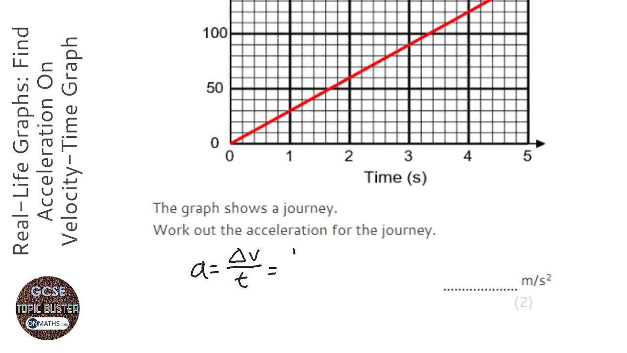 Real-Life Graphs: Find Acceleration On Velocity-Time Graph