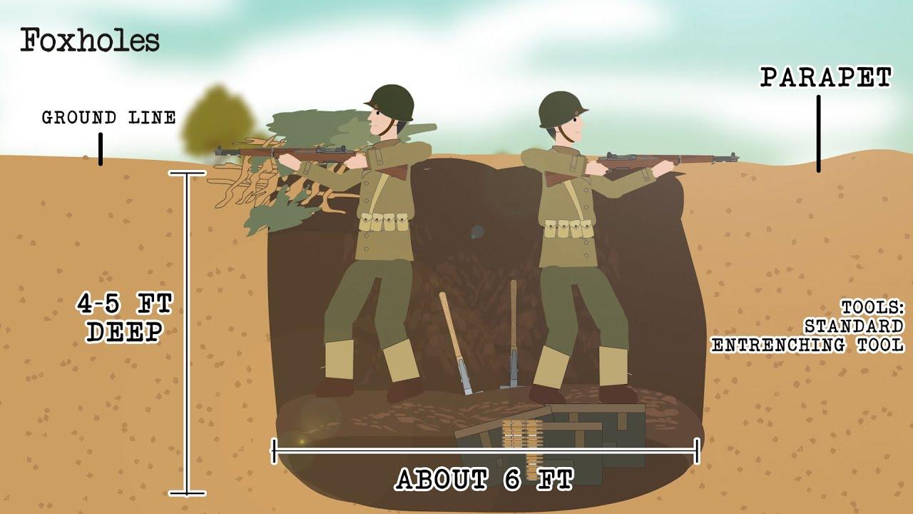 Foxholes (Military Tactic)