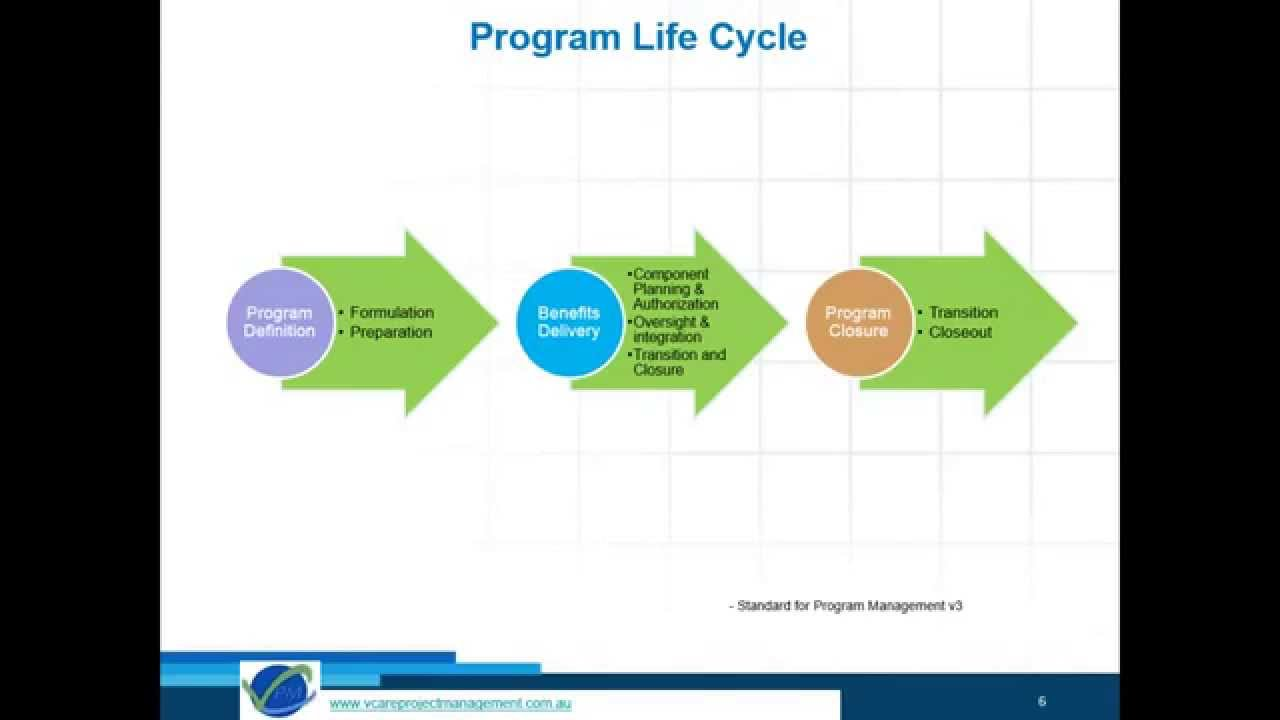 Copy Of Program Management Methodology Pgmp Certification Overview