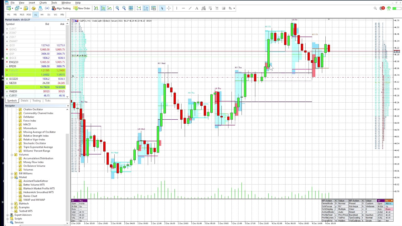 How I set up my Metatrader with stacked Blahtech indicators