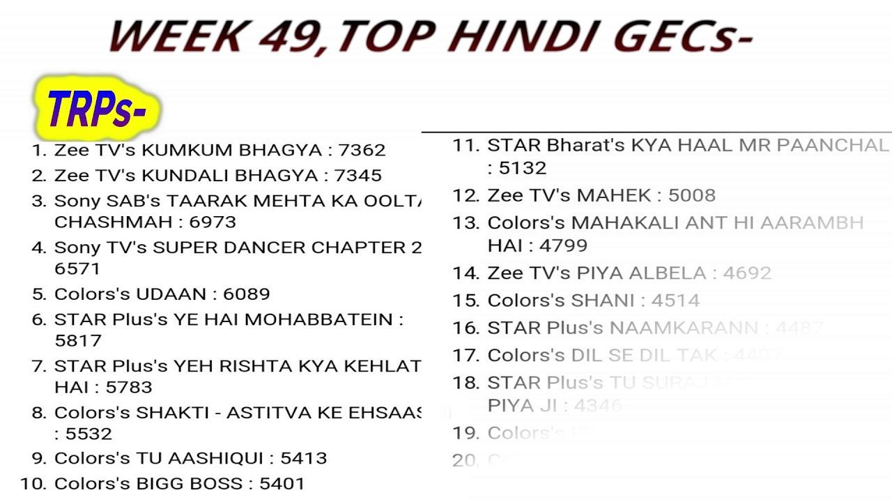 Barc trp ratings of week 49 top hindi shows 2017 youtube barc trp ratings of week 49 top hindi shows 2017 nvjuhfo Images