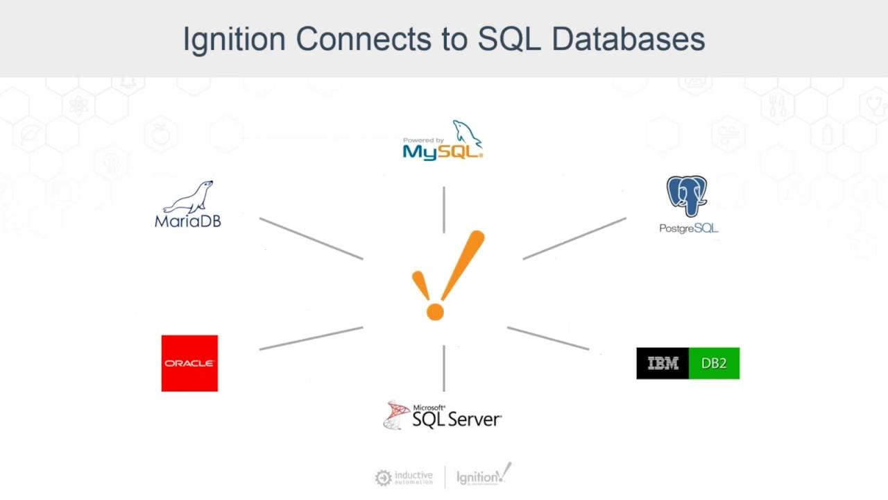 Easily Connect PLC and Device Data to SQL Databases