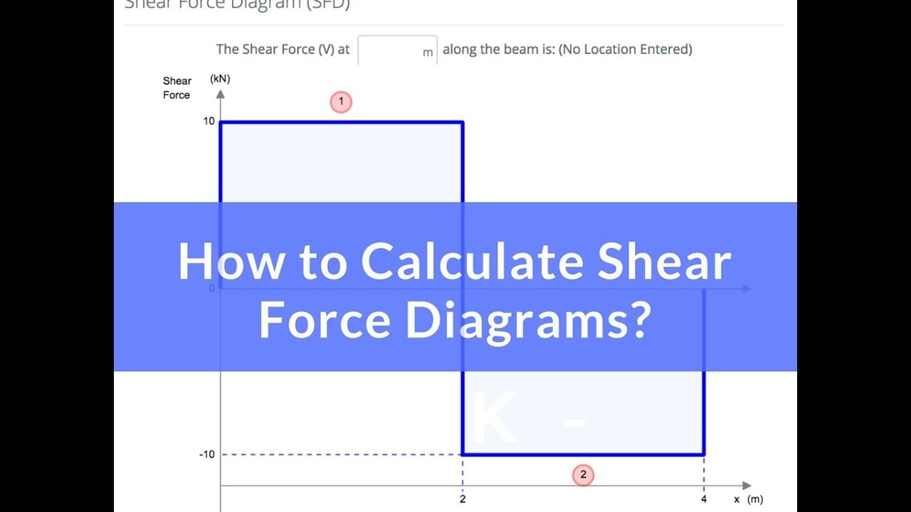 How To Calculate Shear Force Diagrams Youtube
