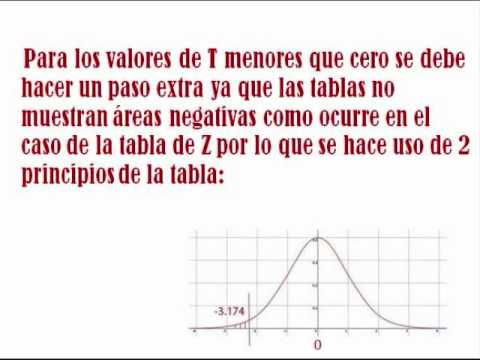 Student s t probability density function - MATLAB tpdf