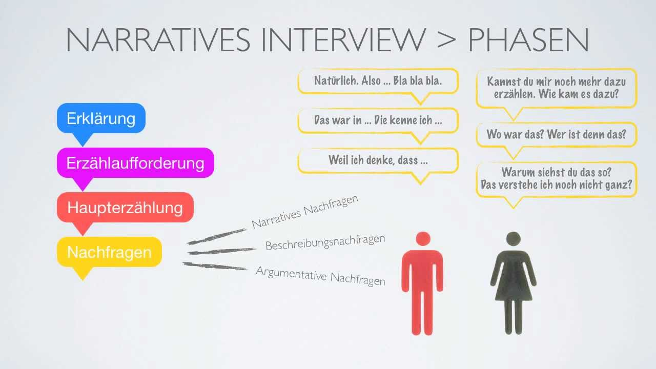 how to write a narrative interview