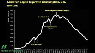 Jak Americká lékařská asociace napomáhá tabákovým společnostem