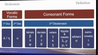 Introduction to Greek Cases and Declensions