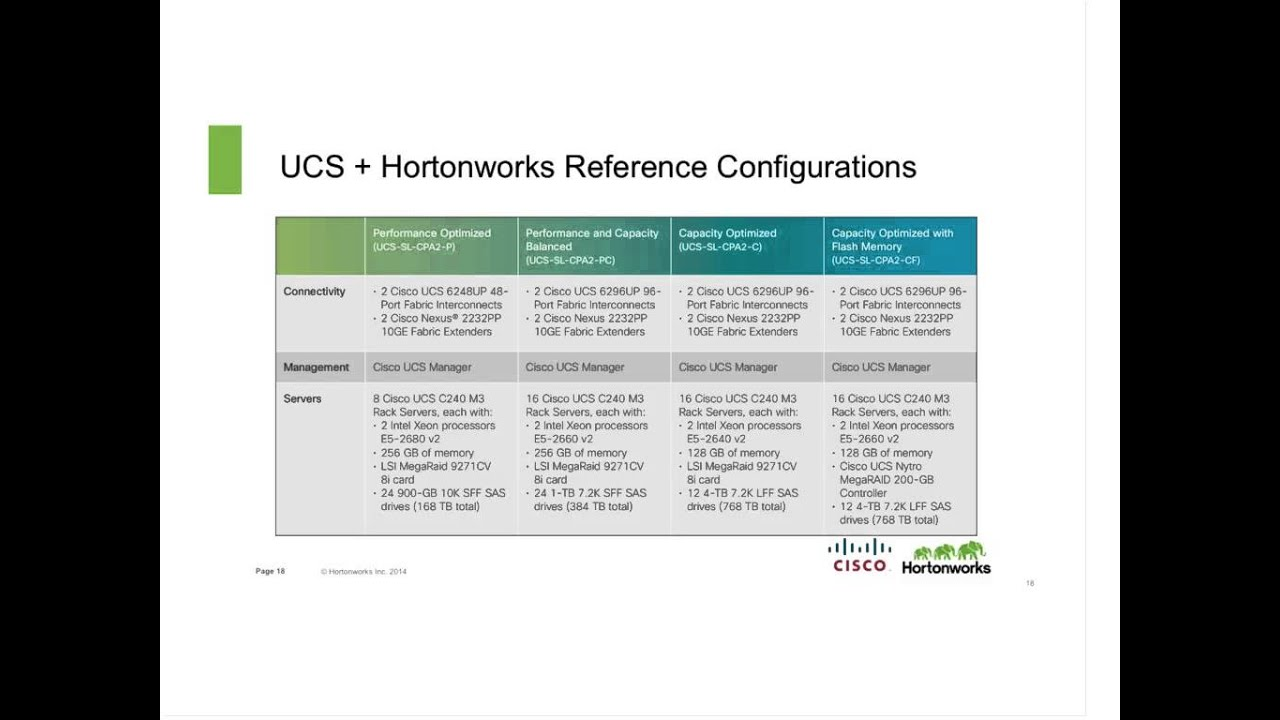 Delivering Apache Hadoop for the Modern Data Architecture with Cisco and  Hortonworks
