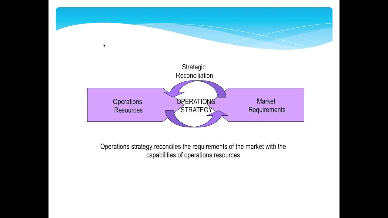 strategies for operations strategy It seems that no time is convenient to pause the action and review strategy when you're in the thick of the battle to produce a product on time, under budget, with superior quality, a strategic review may seem like a waste of time or a misuse of resources that said, failure to review strategy may result in.