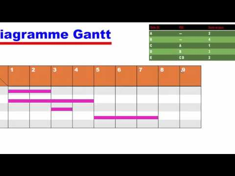 Le diagramme de GANTT, Episode 1  شرح سهل بالدارجة المغربية