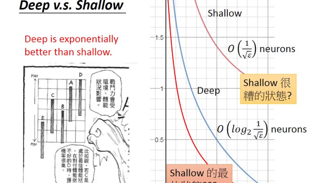 Deep Learning Theory 1-3: Is Deep better than Shallow?
