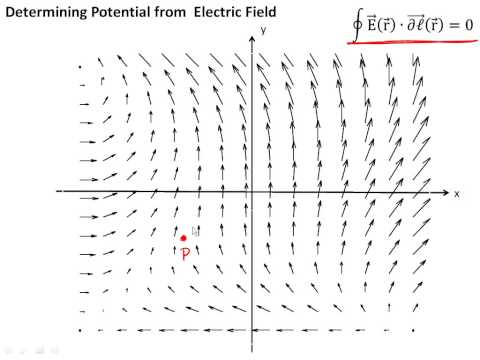 2 4 Relation between Potential and Electric Field