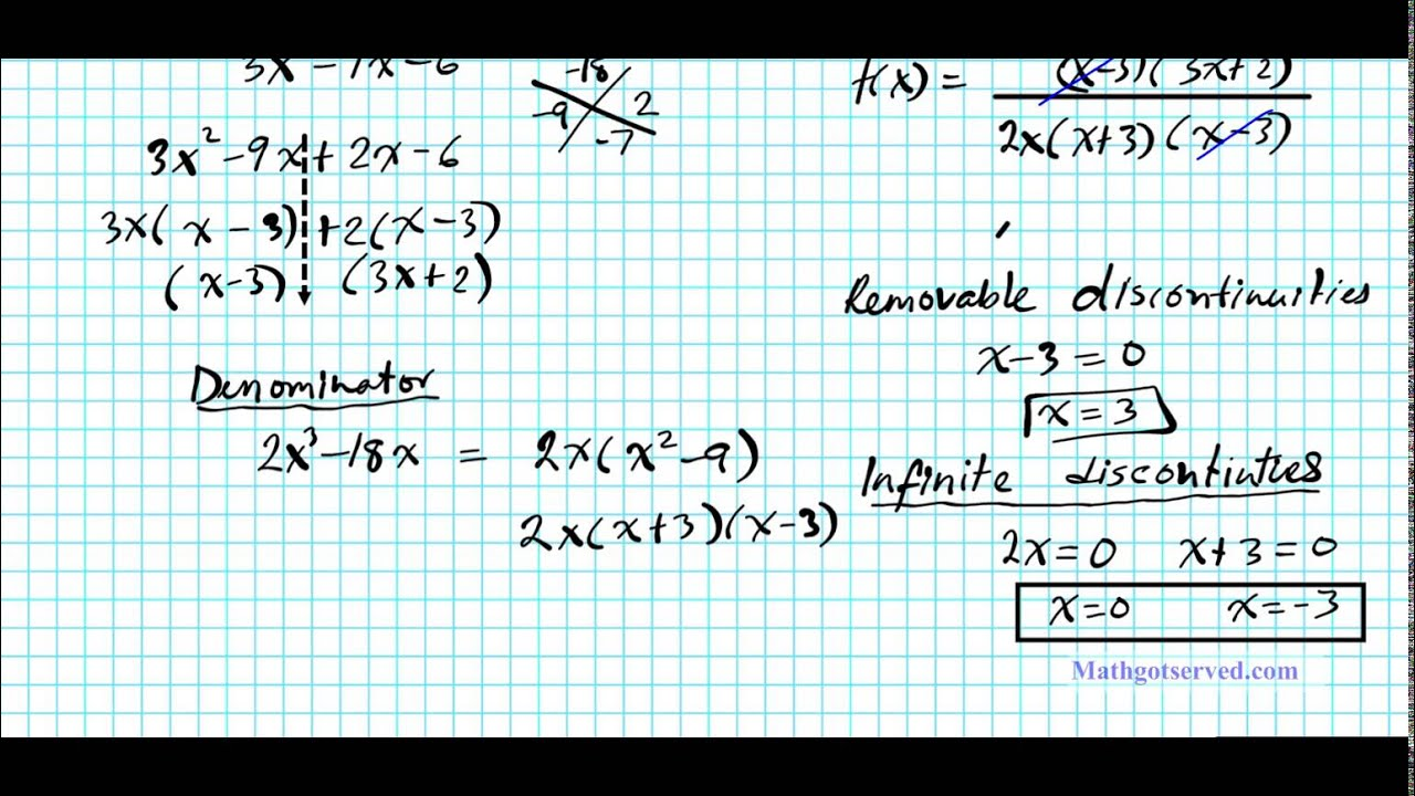 High Speed Review on Limits Solutions to Chapter 2 Test Calculus AP AB BC