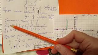 ОГЭ 2018 Математика. Постройте график функции ОГЭ. Вариант 1