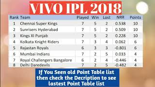 VIVO IPL 2018 POINT TABLE LIST AS ON 29TH APRIL 2018