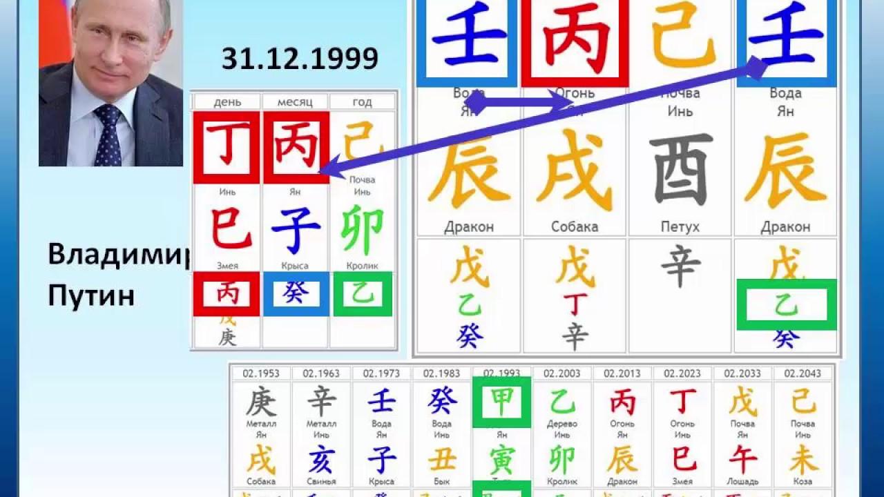 Обучение китайская астрология ба цзы книги