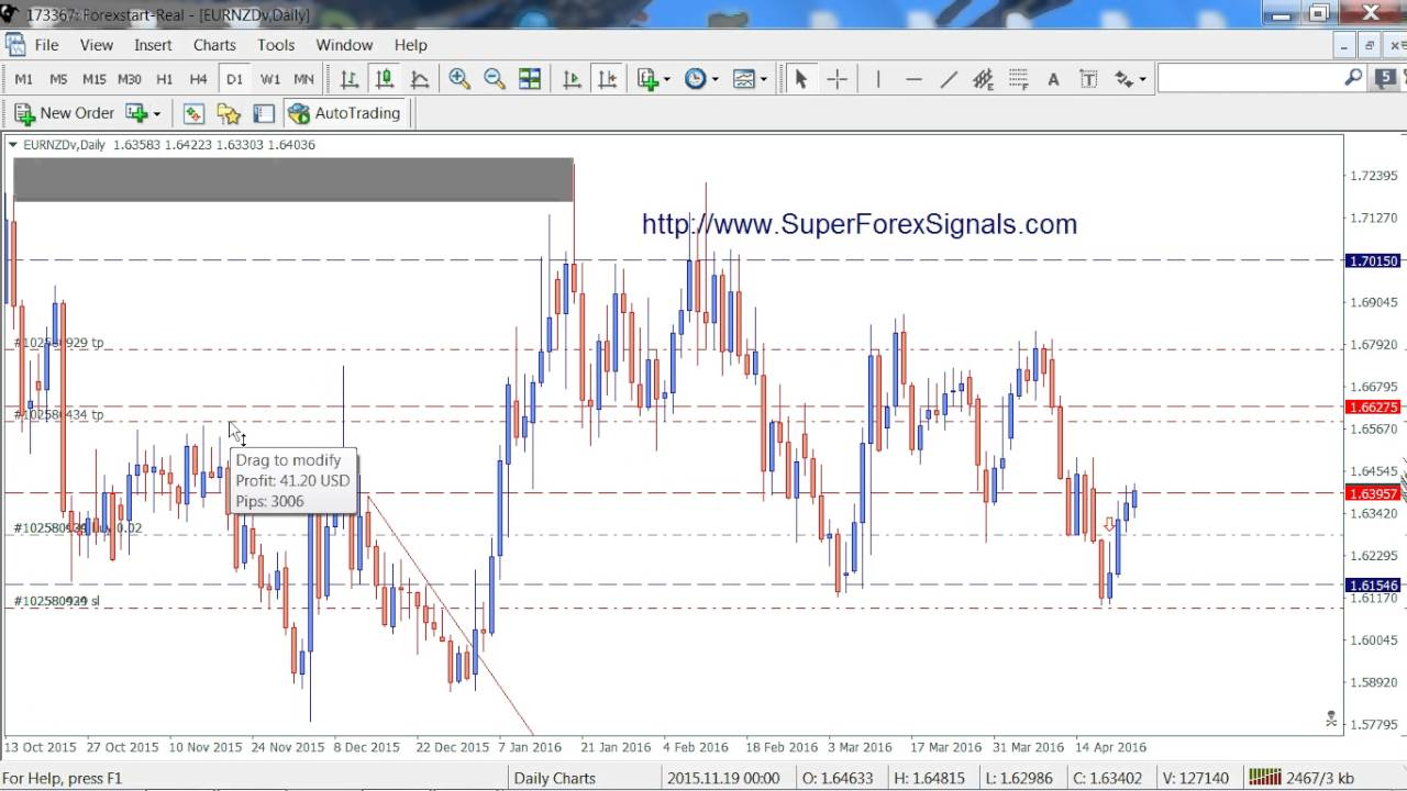 Forex mentors price action advacned