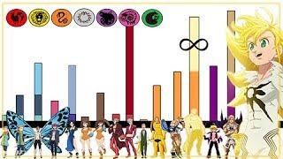 Explicación: Niveles de Poder de los 7 Pecados Capitales (Final) - Nanatsu no Taizai