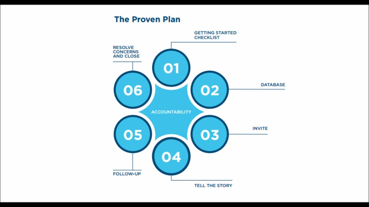 06 importance of the blueprint the proven plan lifevantage youtube 06 importance of the blueprint the proven plan lifevantage malvernweather Images
